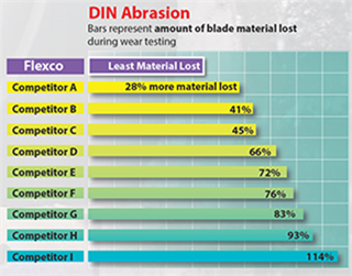 DIN Abrasion Test Results