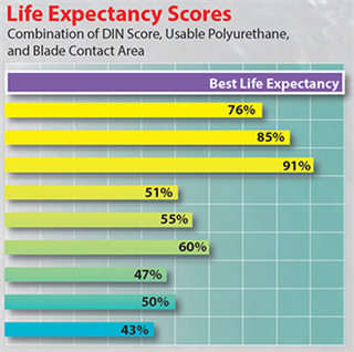 Blade Life Test Results